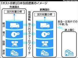 □「ポスト京都議定書・日本案」...