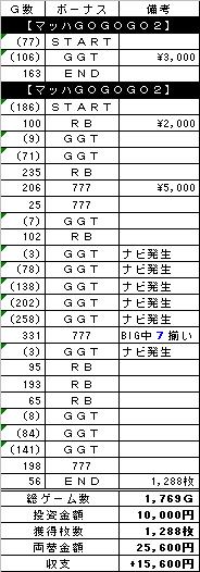 2008.03.29 マッハ2 筑紫野