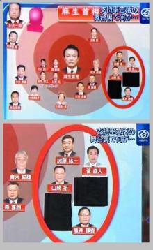 ☆独断雑記 XYZ-麻生総理と自民党議員の距離