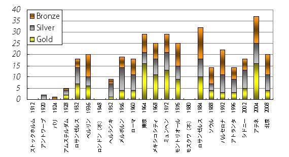 夏季五輪日本メダル数