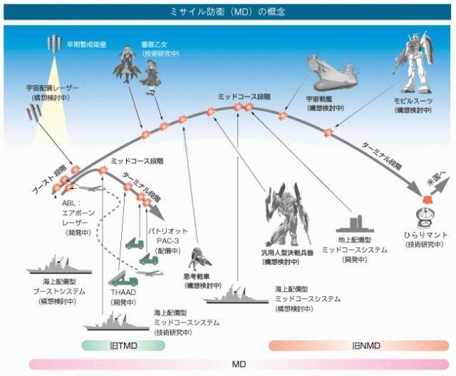 コンテンツ的ミサイル防衛構想