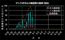 ホタルのグラフ2006