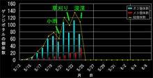ホタルのグラフ2005
