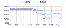 1TB HDD 1万円に!!